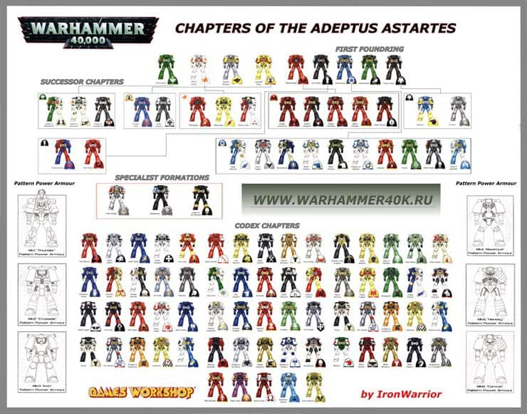 Which Space Marine Chapters Are The Best To Play Spikey