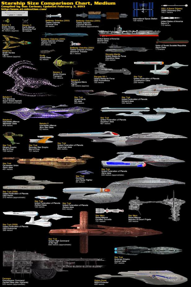 science ships