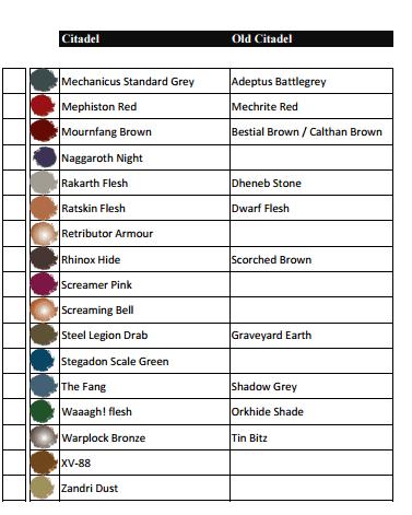 Gw Citadel Paint Chart Comparison Old Line