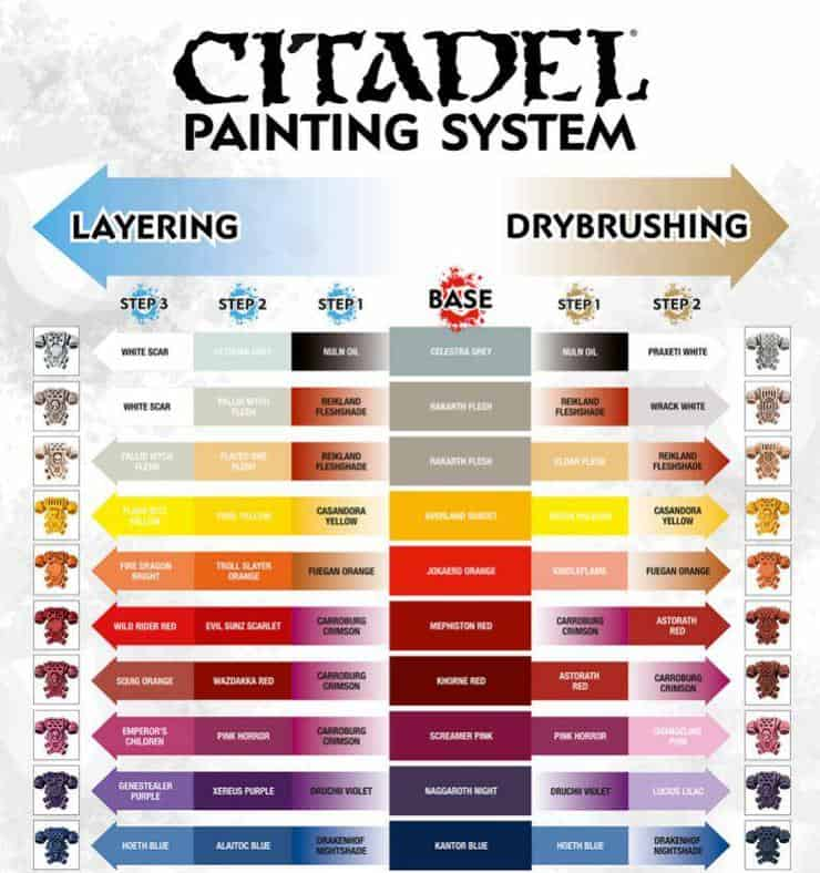 Free pdf citadel 39 s painting system chart download for Citadel paint conversion chart