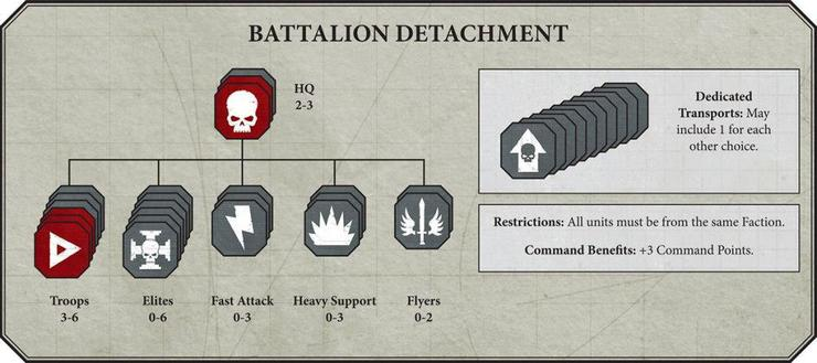 New40kBattleforgedDetachment2