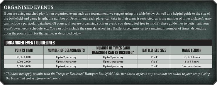 Rule of 3 and Battalion Increase Organised-Events