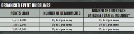 40k army construction FAQ