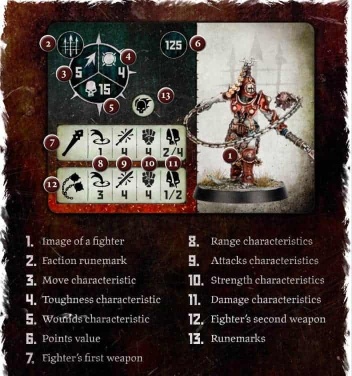Anatomy of a Warcry stat card
